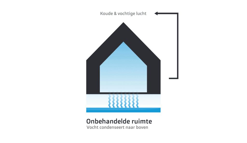 een kruipruimte zonder bodemisolatie, zorgt ervoor dat de vloer niet is beschermd tegen vocht. De vochtige lucht die de woning in komt, is lastig te verwarmen waardoor je onnodig energie verbruikt.